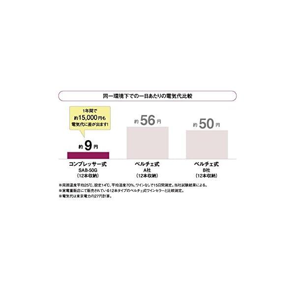 FURNIEL/ファニエル 長期熟成型ワインセ...の紹介画像7