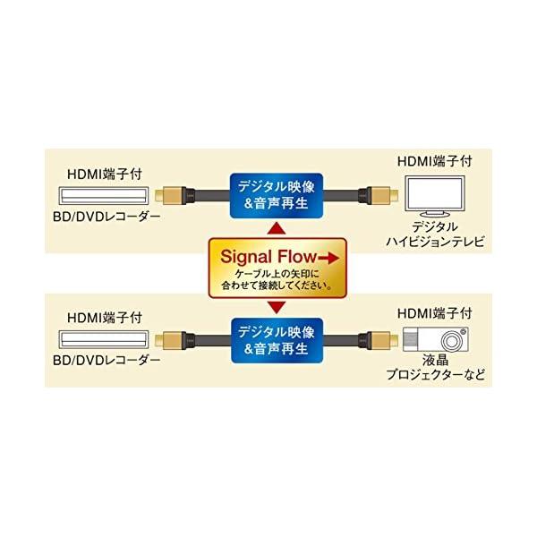 パナソニック HDMIケーブル 4Kプレミアム...の紹介画像4