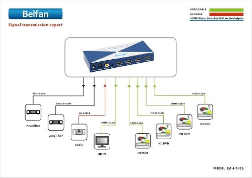 作業パリティ横向きBelfan EA-HAS18 8出力HDMIスプリッター EU 230V対応 16482