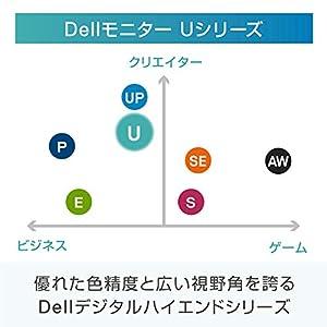Dell モニター 27インチ 超広視野角&フレームレス/4K/IPS 非光沢/HDR10対応/DP,mDPx2,HDMI/高さ調整 回転/プレミアムパネル3年保証 U2718Q