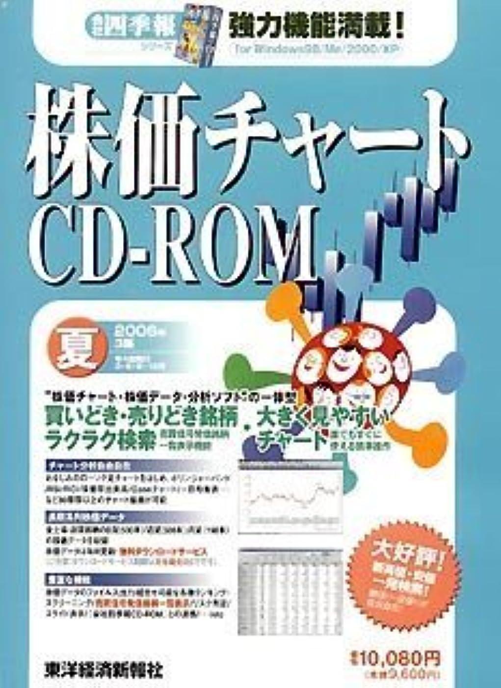 期待騒乱叫び声株価チャートCD-ROM 2006年 3集夏号