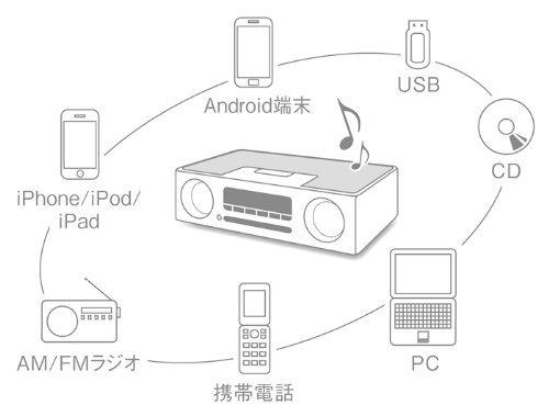 ヤマハ デスクトップオーディオシステム TSX-B235 CD USB ワイドFM AMラジオ Bluetooth aptX AAC 対応 クロックオーディオ ホワイト TSX-B235(W)