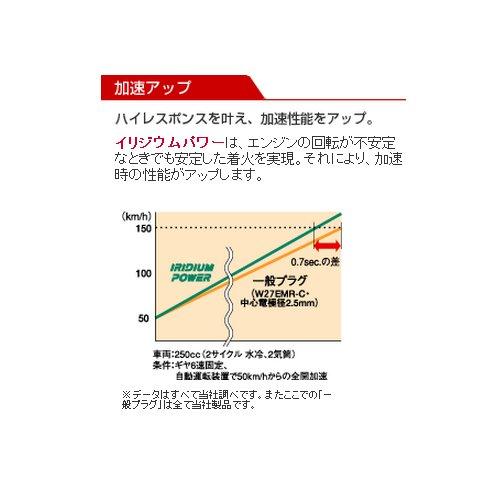 DENSO イリジウムパワー AUDI RS5【型式:ABA-8TCFSF 年式:12.8~ エンジン:CFS】 ★一台分8本セット★