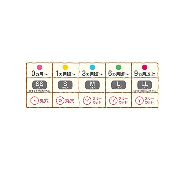 ピジョン 母乳実感 乳首(シリコーンゴム製) ...の紹介画像6