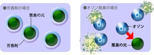 オゾン脱臭機 爽やかウインドAP-8(30畳まで対応)