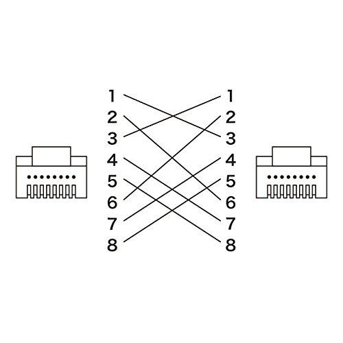 カテゴリ6フラットクロスケーブル