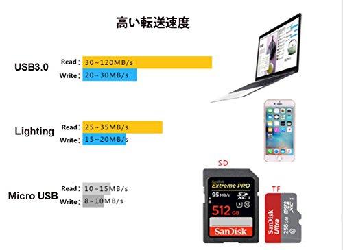 『カードリーダー USB 3.0 iPhone SD対応,JULYFOX 読み込み リーダー 512GB SD 256GBまいくろSD対応 iPhone iPad MAC PC すまほ対応 USB3.0 5GPSで超高速データ転送 あいふぉん バックアップ(ブラック)』の4枚目の画像