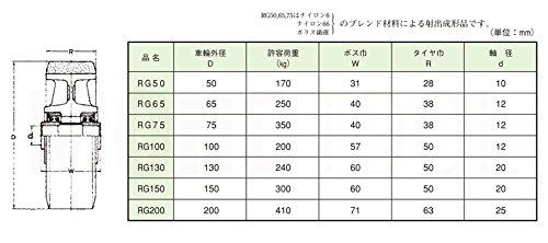 ヨドノ 重荷重用 ゴム車輪 RG型 RG50 車輪外径50mm