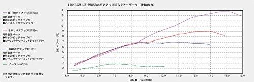 キタコ(KITACO) ボアアップキット(82cc/ライト) エイプ50/XR50モタード/XE50等 214-1122410