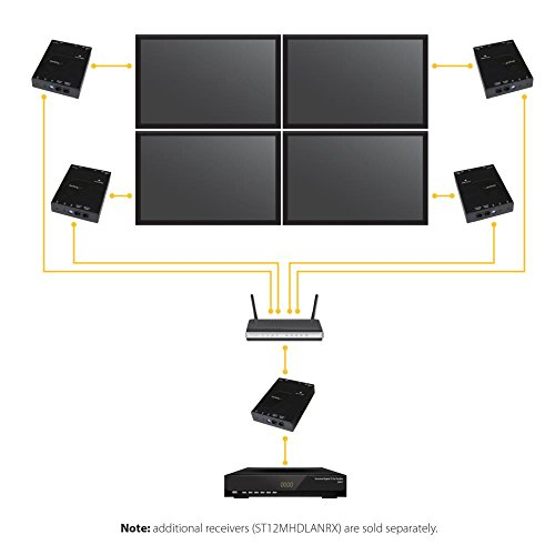 IP対応HDMI延長分配器専用受信機 送信機(ST12MHDLAN)とセットで使用 1080p対応 LAN回線経由型 Cat 5e/6 ケーブル対応 ST12MHDLANRX