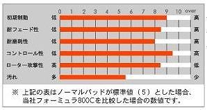 ACRE(アクレ) フォーミュラ・800C[前後SET] ブレーキパッド インプレッサ GDB WRX (除brembo) 00.8~07.6 351 / 365