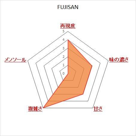 The FUU(フー) 30ml アロマ フランス パリ リキッド 電子タバコ (FUJISAN)