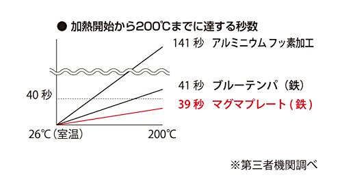 日本洋食器匠JAPAN『パエリアパン』