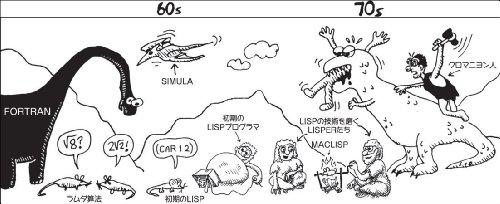 『Land of Lisp』の2枚目の画像