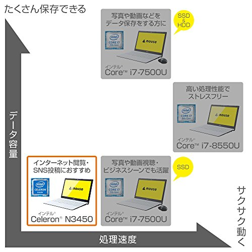 mouse ノートパソコン MB-B504E Celeron N3450/15.6型フルHD/4GBメモリ/240GB SSD/Windows 10