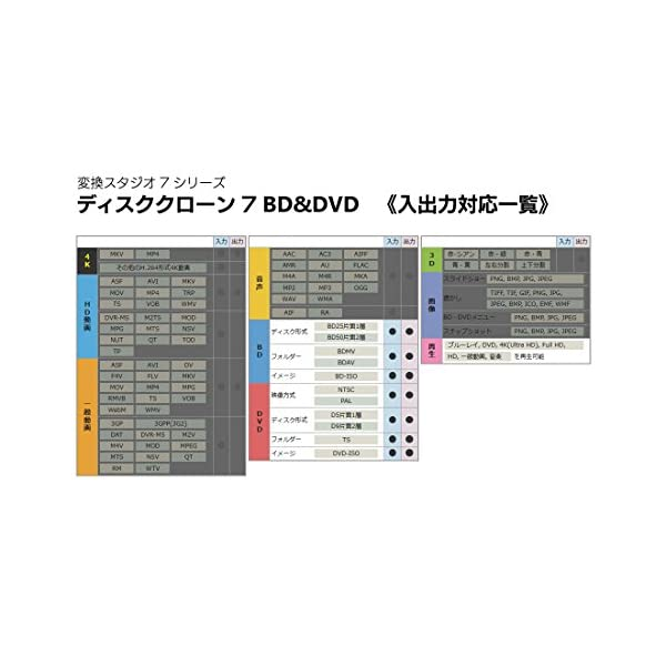 ディスククローン7 BD&DVD | 変換スタ...の紹介画像3