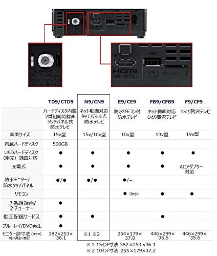 Panasonic(パナソニック)『プライベート・ビエラ防水モデル(UN-10N9)』