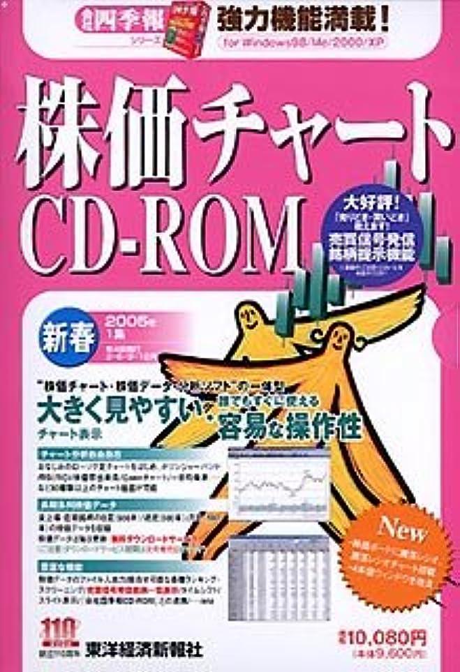 抵抗コショウ締める株価チャートCD-ROM 2005年 新春号