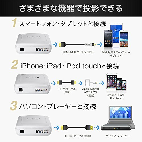 ICOCO-LESHP プロジェクター 3200ml 1080PフルHD対応 1920x1080最大解像度 HDMIケーブル付属 ±15°台形補正 パソコン/スマホ/タブレットなど接続可能 日本語説明書 (ホワイト)