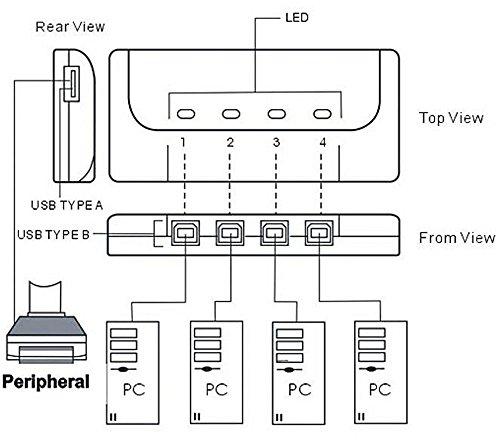 『ES-Tune USB切替器 半自動 ホットキー「Ctrl+F11」 4入力1出力 プリンタなどを共有 分配器 セレクター USB2.0端子 すべてのUSB端子に対応 HUB対応』の5枚目の画像
