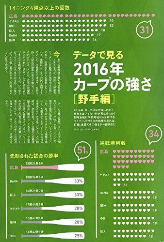 『2016 広島カープ 栄光への軌跡 絶対優勝特別号 (アサヒオリジナル)』の5枚目の画像
