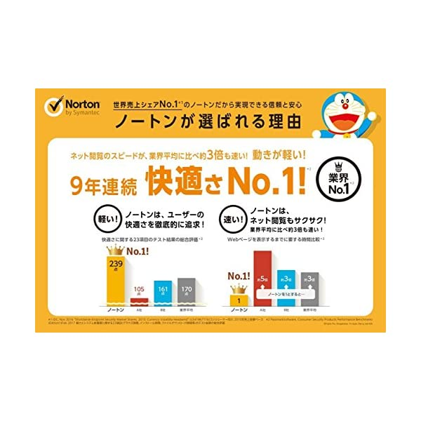 ノートン セキュリティ プレミアム (最新) ...の紹介画像4