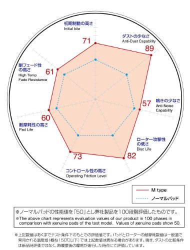 DIXCEL ( ディクセル ) ブレーキパッド【M type】(リア用) FERRARI F360/F430 M-2850022