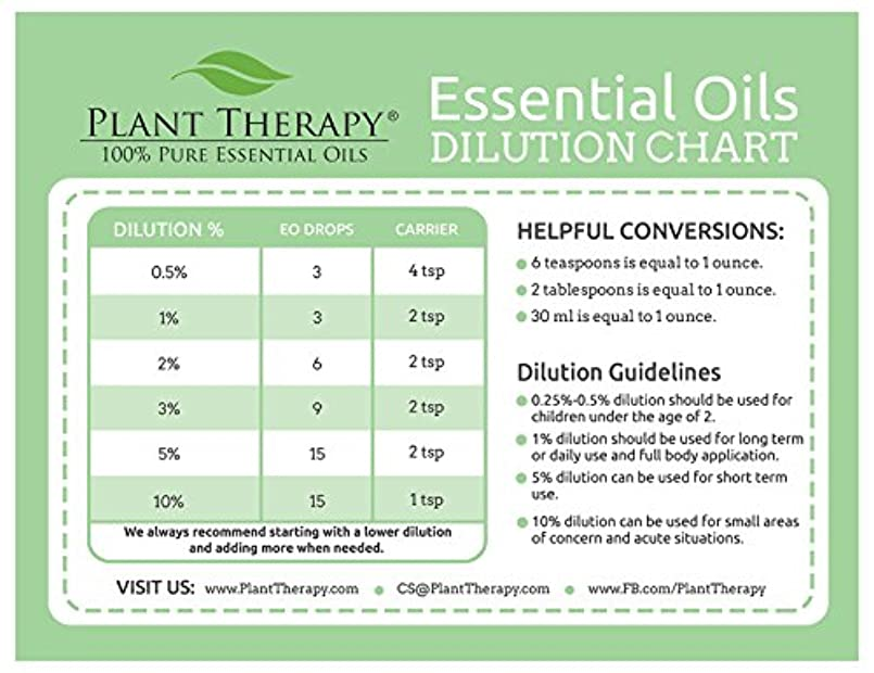 ドール是正するオピエートPlant Therapy Essential Oil Dilution Chart Magnet …