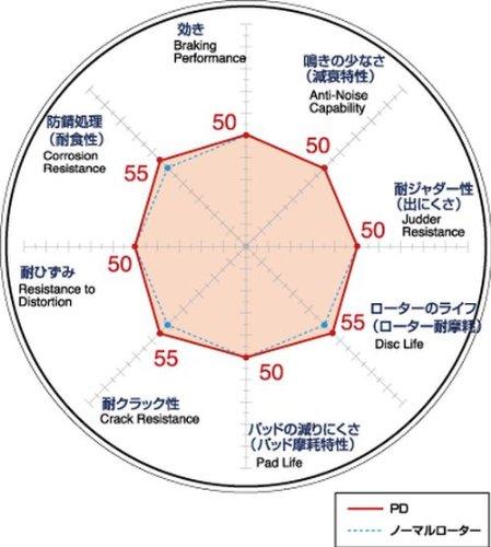 DIXCEL ( ディクセル ) ブレーキローター【 PD type 】(フロント用) 日産 180SX / シルビア / スカイライン / セフィーロ / プリメーラ PD-3218172S