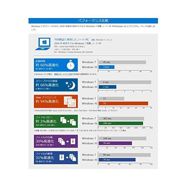 Microsoft Windows 10 Ho...の紹介画像5