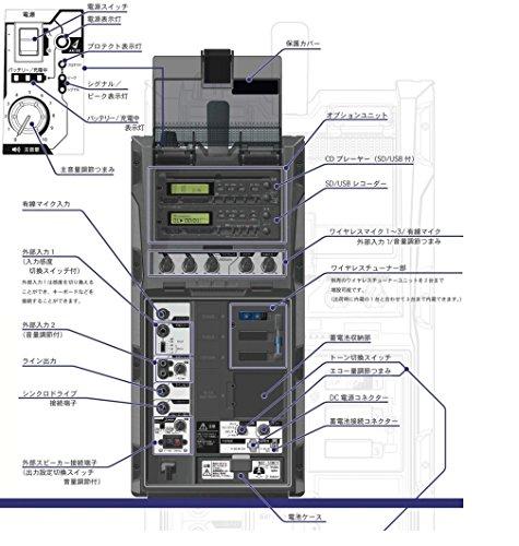 ユニペックス 800MHz帯防滴形ワイヤレスアンプ/ダイバシティ WA-872CD+WM-8400X2+DU850A