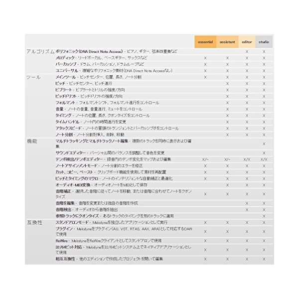 Celemony Software エントリー...の紹介画像2