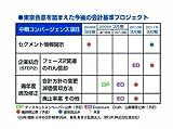 DVD 平成21年度 監査役監査のポイント