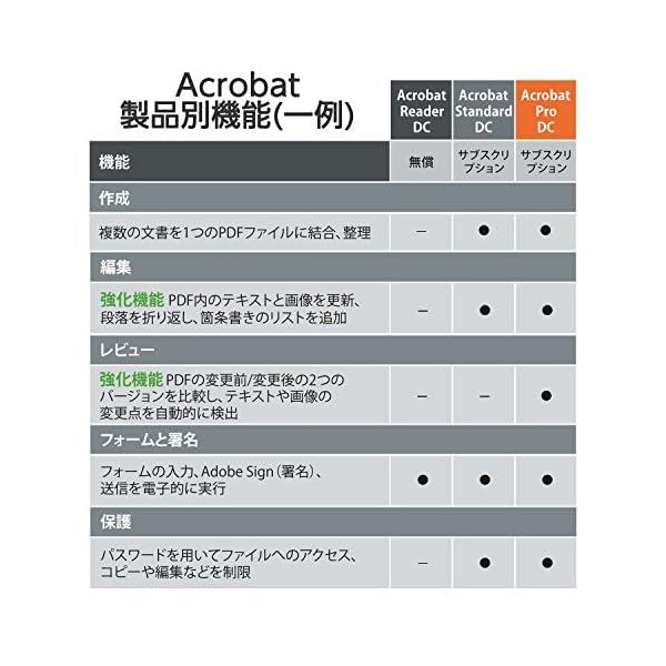 Adobe Acrobat Pro DC 12...の紹介画像7