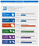 Microsoft Windows 10 Home Creators Update適用 32bit/64bit 日本語版 (最新) |オンラインコード版