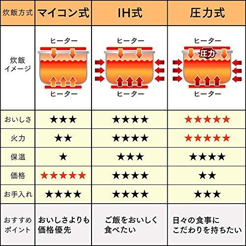 アイリスオーヤマ 炊飯器 IH式 5.5合 銘柄炊き分け機能付き 大火力 RC-IB50-B