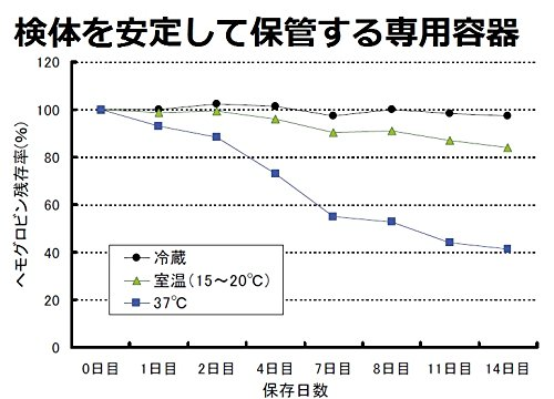【定量型/2名様用】郵送大腸がん検査キット (2回法×2) 便中の血液(Hb)濃度を数値で測定します。