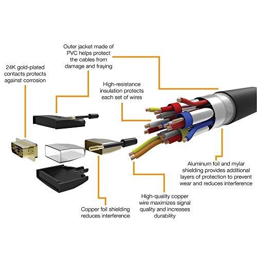 『Amazonベーシック HDMI-DVI 変換ケーブル 1.8m (タイプAオス - DVI24pinオス)』の6枚目の画像