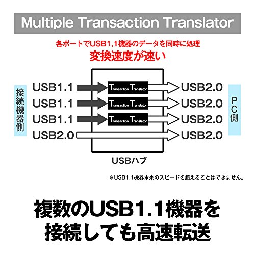 『BUFFALO USB3.0 バスパワー 4ポートハブ ブラック 高品質設計 BSH4U105U3BK 【Windows/Mac/PS4/PS3対応】』の5枚目の画像