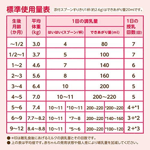 『和光堂 レーベンスミルク はいはい810g×2缶パック (おまけ付き)』の6枚目の画像