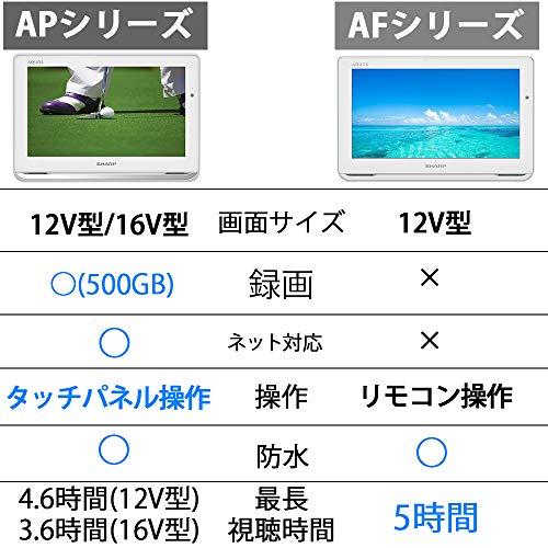 SHARP(シャープ)『アクオスポータブル(2T-C12AP)』
