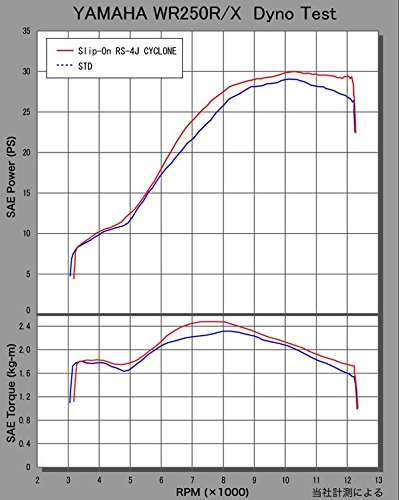 ヨシムラ(YOSHIMURA) スリップオン RS-4J EXPORT SPEC STB チタンサイレンサーブルー カーボンエンド WR250R(07-) WR250X(07-) 110-338-5P80B