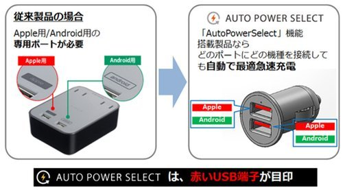 BUFFALO iPhone7,iPhone7Plus動作確認済 USBカーチャージャー 3.4A 急速1ポート オートパワーセレクト搭載 BSMPS3402P2BK (対応機種)iPhone7,iPhone7Plus,Nintendo classic mini