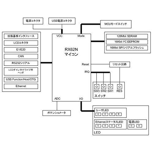 ルネサスエレクトロニクス(RENESAS) Starter Kit+ for RX62N (E1なし) R0K5562N0S800BE