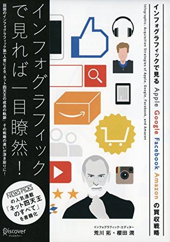 インフォグラフィックで見るApple, Google, Facebook, Amazonの買収戦略の詳細を見る