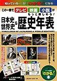 日本史&世界史歴史年表 (「わかる!」本)
