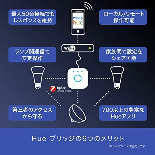『【アウトレット品】Philips Hue ホワイトグラデーション シングルランプ(電球色~昼光色) 3個セット  E26スマートLEDライト3個  【【Amazon Echo、Google Home、Apple HomeKit、LINE対応】』の1枚目の画像