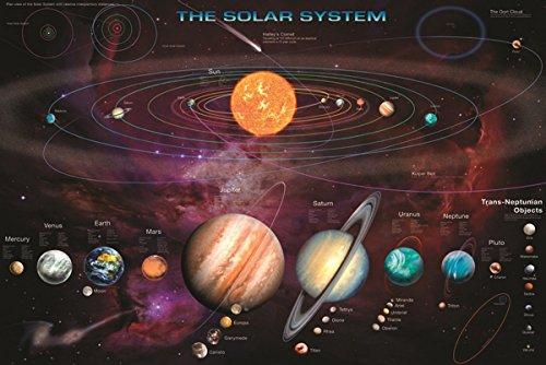 宇宙 太陽系 地球 月  SOLAR SYSTEM ポスター Bタイプ