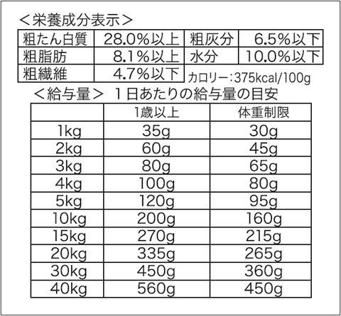 ペットパラダイス ペティディッシュ リアルフード 2.4kg 【成犬用】