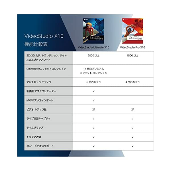 Corel VideoStudio Pro X...の紹介画像6